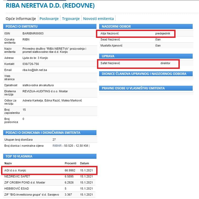 """Većinski vlasnik firme """"Riba Neretve"""" je Agi d.o.o. Konjic čiji je direktor Alija Nezirević"""